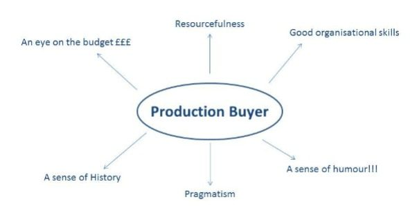 The skills Gill Farr thinks you need to be a successful production buyer